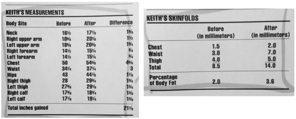keith measurements