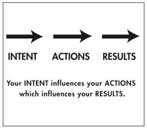 your-intent-influences-your-actions-which-influences-your-results